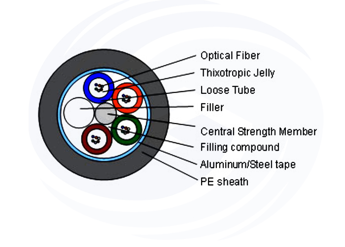 GYTA Non Self-supporting Aerial&Duct Cable